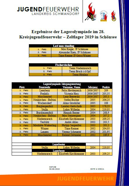 Ergebnisse_Lagerolympiade_2019_Schnsee_Seite_1